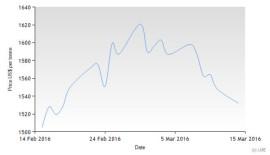 LME Price March 2016