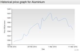 LME aluminium ingot trend