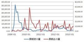 aluminium imports and exports